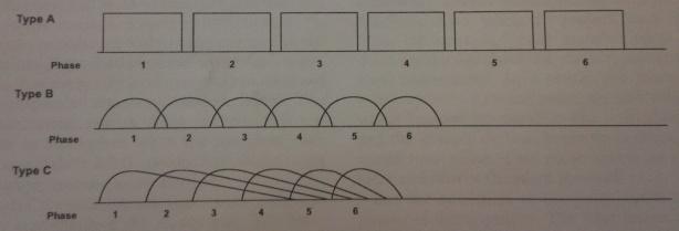 Phase Types