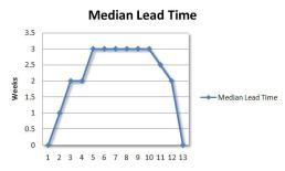 lead-time-week-13