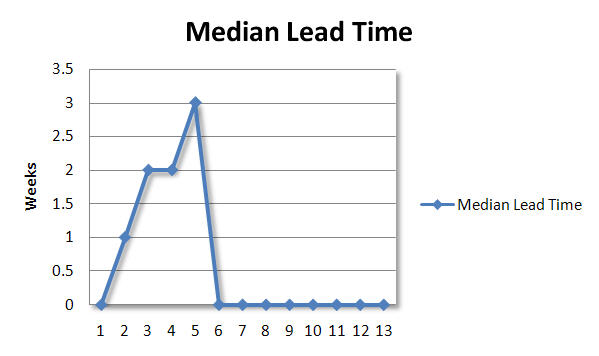 lead-time-week-5