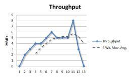 throughput-week-13