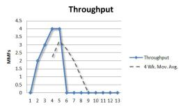 throughput-week-5