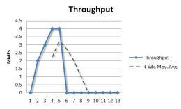 throughput-week-5